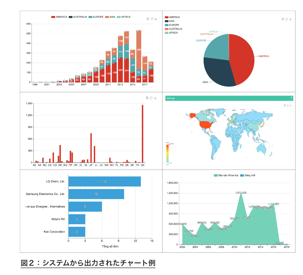 特許非特許のデータソースからテクノロジ開発の傾向を分析および予測