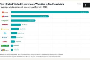 ベトナムは東南アジアのeコマースサイト人気のトップ10