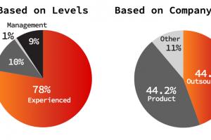 リクルート業界からまとめたベトナムのIT仕事関係の現状の統計
