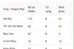 ベトナムのコロナ感染