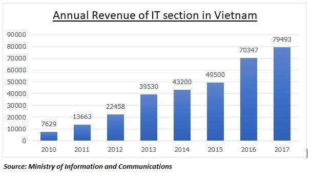 Vietnam's IT industry (scales/characteristics) and IT offshore development background